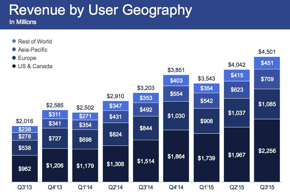 фейсбук маркетинг и реклама